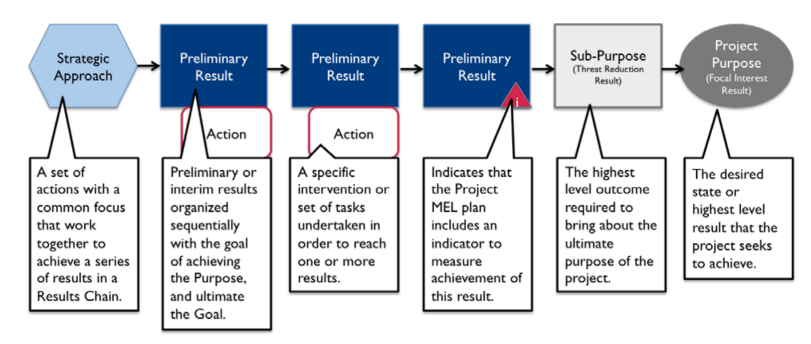 """Example of a """"results chain"""" logic model. Shows a series of circles and rectangles across the top of the image. The first shape is marked """"Strategic approach"""". The next three shapes are marked """"Preliminary result"""". The next shape after these is marked """"sub-purpose"""". Then the final shape is marked """"Project purpose"""". For each shape, a more detailed explanation is provided below it."""