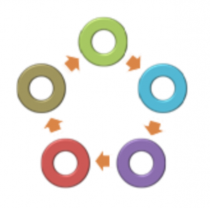 Five circles in different colors are themselves arrayed in a circle. Arrows point from each circle to the next circle, going clockwise.