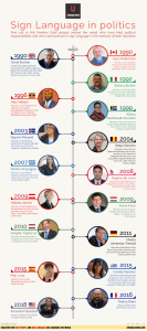 Infographic shows the faces of 17 deaf elected politicians to office, all organized along a timeline that shows the year in which each person was voted into office. A complete description of all the information in the infographic is available at the web link https://www.unusualverse.com/2019/05/infographcis-sign-language-politics.html?fbclid=IwAR2Bg2oUZYgV8Kt9X85Kzz3VhsIs2NE0soCad-ffE1VC1VrQHNM121DvwYA&m=1